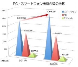 PC・スマートフォン出荷台数の推移